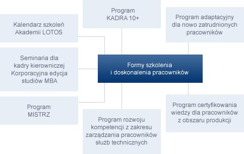 Formy szkolenia i doskonalenia pracowników