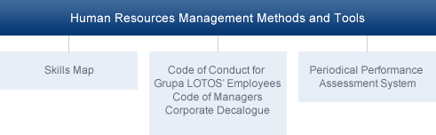Human Resources management Methods and Tools