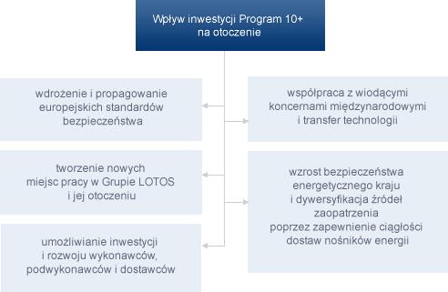 Wpływ inwestycji Program 10+ na otoczenie
