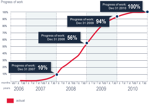 Progress of work under the 10+ Programme